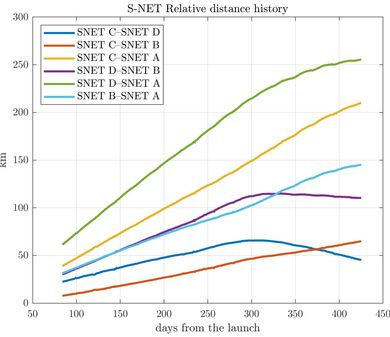 Relative Distance of S-NET Satellites